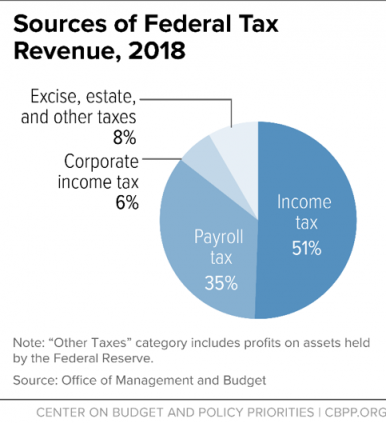 CBPP: 'Policy Basics: Where Do Federal Tax Revenues Come From?'